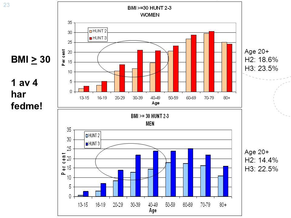 23 Steinar Krokstad BMI > 30 1 av 4 har fedme! Age 20+ H2: 18.6% H3: 23.5% Age 20+ H2: 14.4% H3: 22.5%