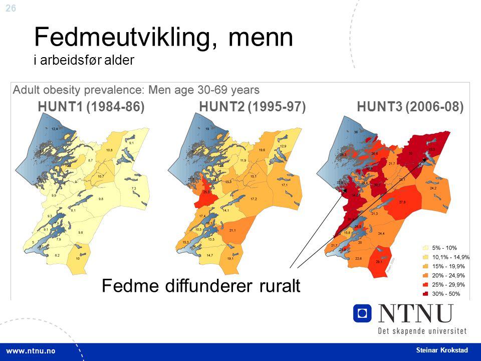 26 Steinar Krokstad Fedmeutvikling, menn i arbeidsfør alder Fedme diffunderer ruralt HUNT1 (1984-86) HUNT2 (1995-97) HUNT3 (2006-08)