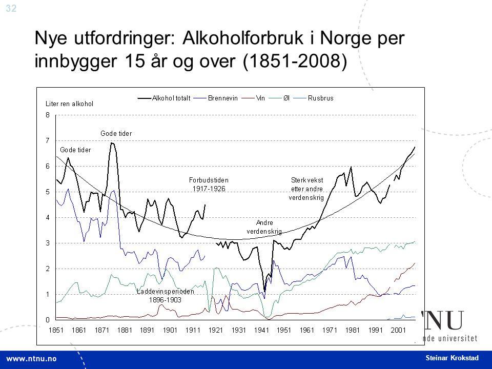 32 Steinar Krokstad Nye utfordringer: Alkoholforbruk i Norge per innbygger 15 år og over (1851-2008)