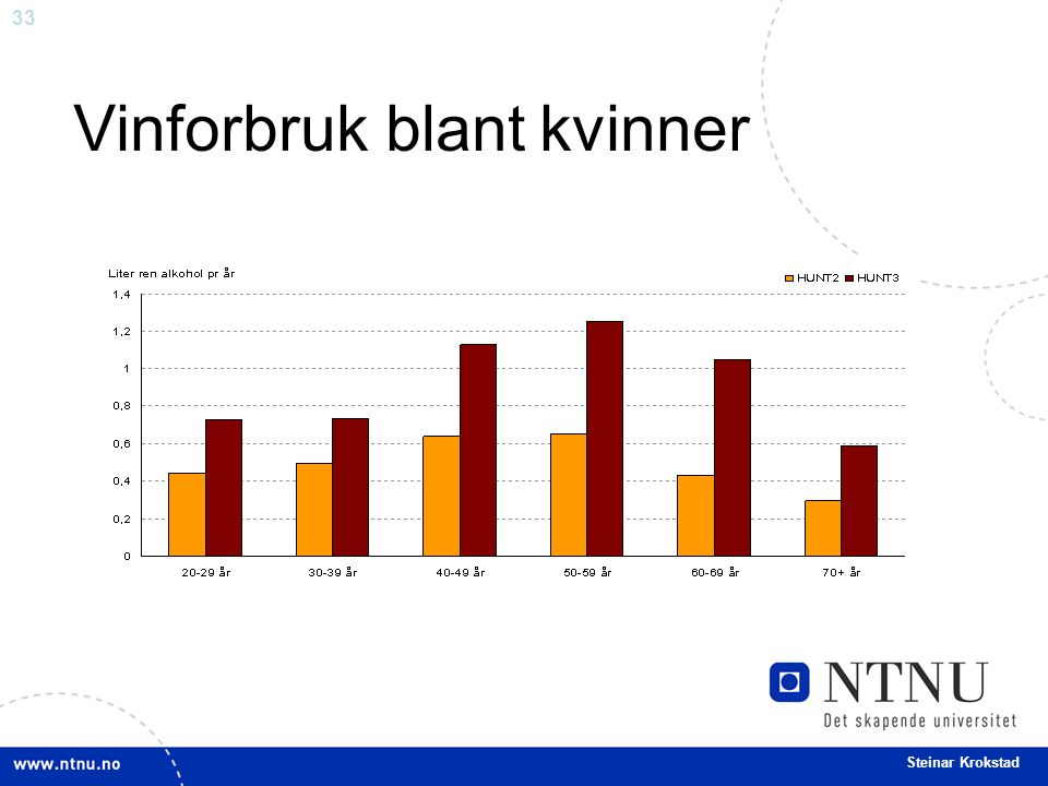 33 Steinar Krokstad Vinforbruk blant kvinner