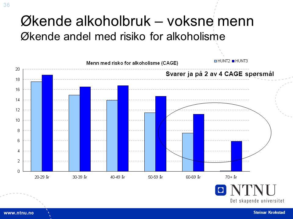 36 Steinar Krokstad Økende alkoholbruk – voksne menn Økende andel med risiko for alkoholisme Svarer ja på 2 av 4 CAGE spørsmål
