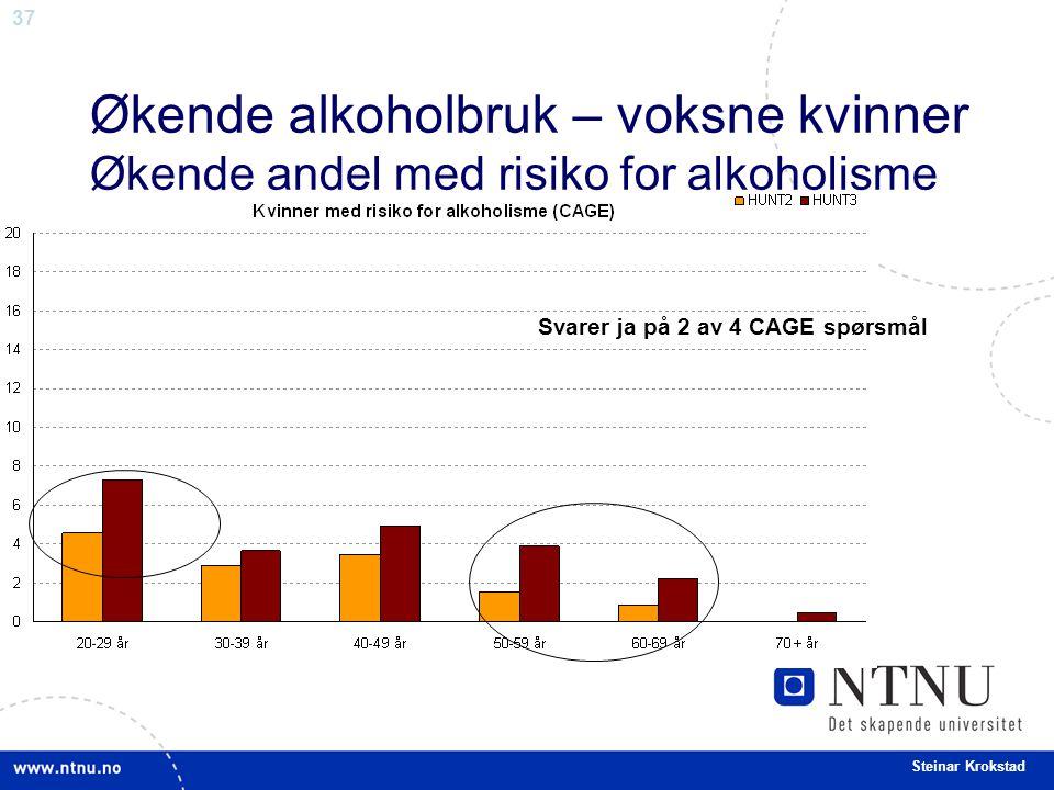 37 Steinar Krokstad Økende alkoholbruk – voksne kvinner Økende andel med risiko for alkoholisme Svarer ja på 2 av 4 CAGE spørsmål