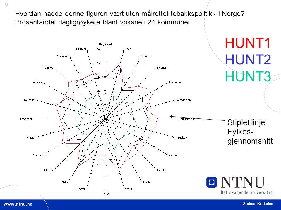 9 Steinar Krokstad Hvordan hadde denne figuren vært uten målrettet tobakkspolitikk i Norge? Prosentandel dagligrøykere blant voksne i 24 kommuner HUNT