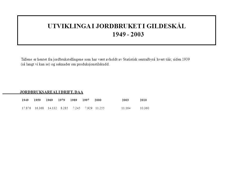 UTVIKLINGA I JORDBRUKET I GILDESKÅL 1949 - 2003 Tallene er hentet fra jordbrukstellingene som har vært avholdt av Statistisk sentralbyrå hvert tiår; siden 1939 (så langt vi kan se) og søknader om produksjonstilskudd.