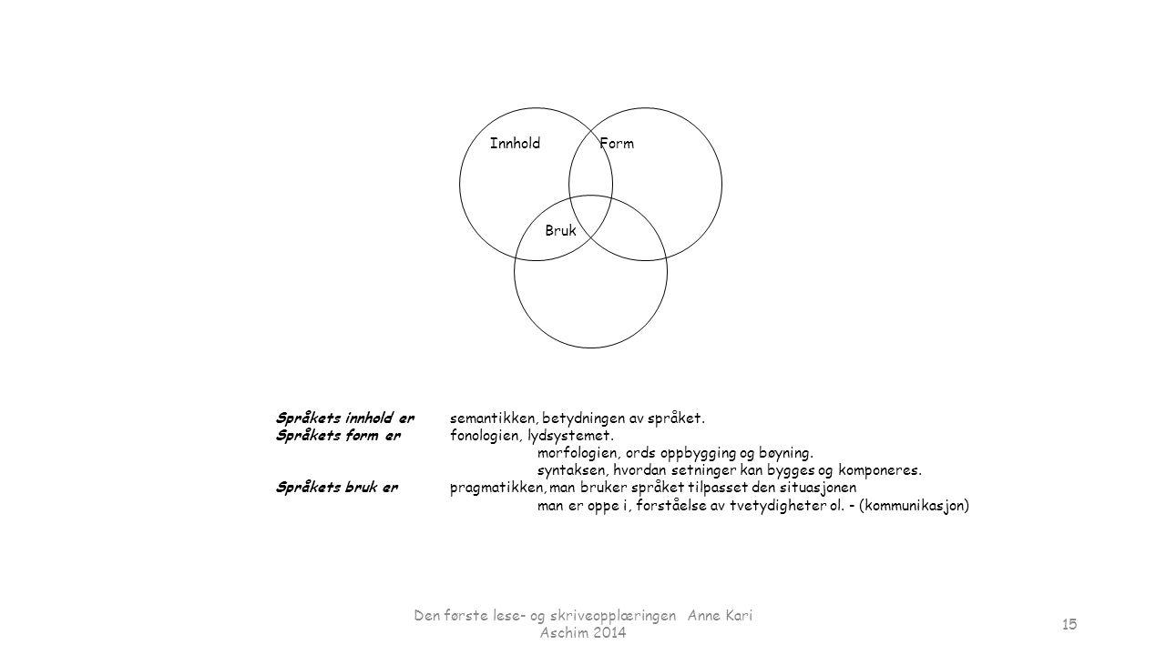 InnholdForm Bruk Språkets innhold ersemantikken, betydningen av språket. Språkets form erfonologien, lydsystemet. morfologien, ords oppbygging og bøyn