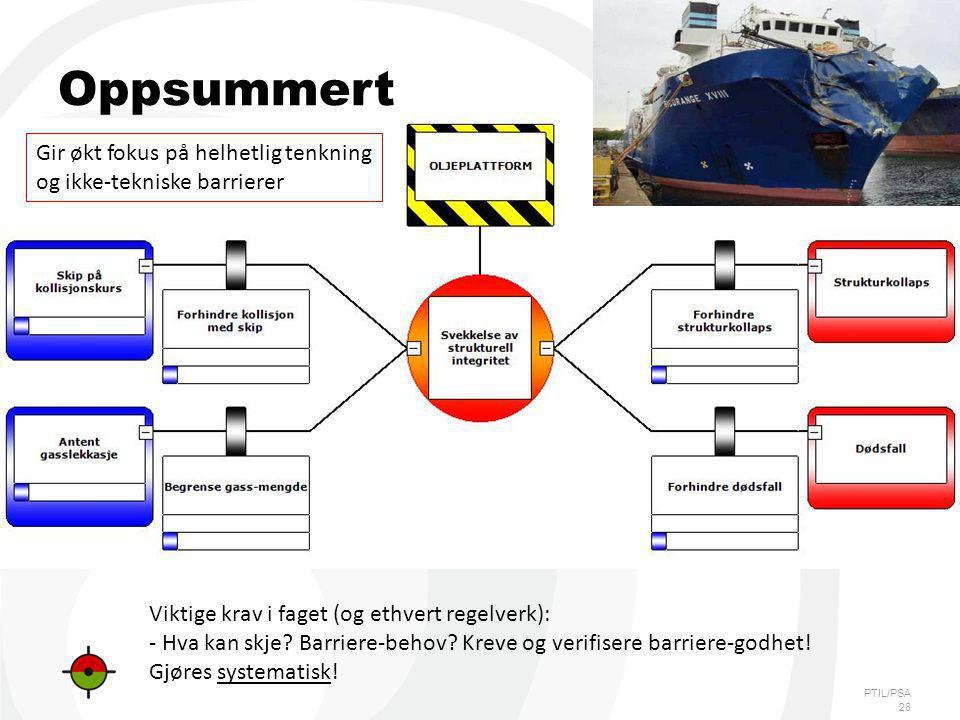 PTIL/PSA Oppsummert Viktige krav i faget (og ethvert regelverk): - Hva kan skje? Barriere-behov? Kreve og verifisere barriere-godhet! Gjøres systemati