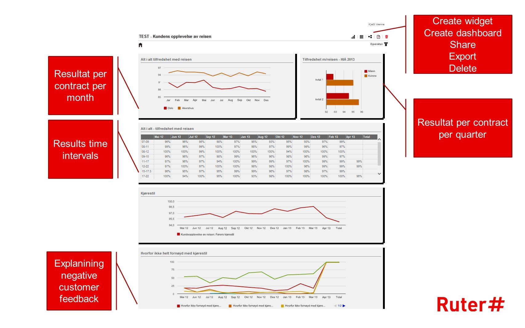 Resultat per contract per quarter Create widget Create dashboard Share Export Delete Resultat per contract per month Results time intervals Explaninin