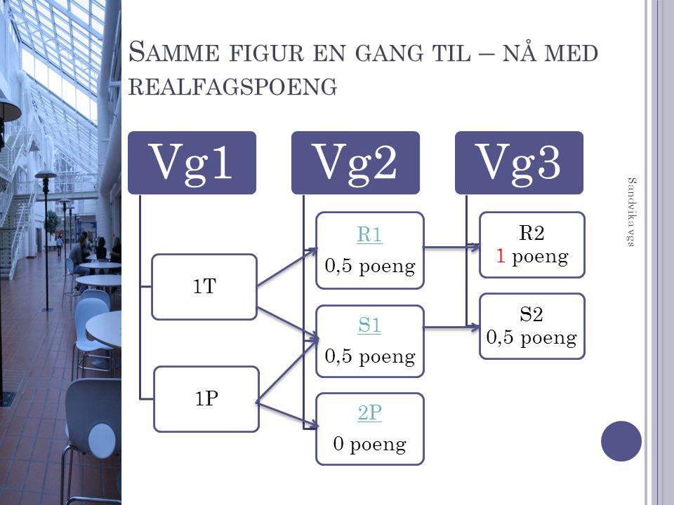 S AMME FIGUR EN GANG TIL – NÅ MED REALFAGSPOENG Vg1 1T1P Vg2 R1 0,5 poeng S1 0,5 poeng 2P 0 poeng Vg3 R2 1 poeng S2 0,5 poeng