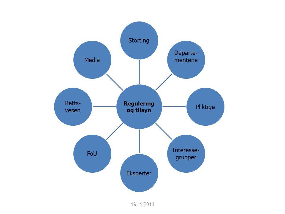 19.11.2014 Regulering og tilsyn Storting Departe- mentenePliktige Interesse- grupper Eksperter FoU Retts- vesen Media