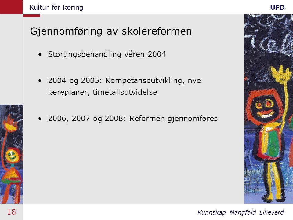 18 Kunnskap Mangfold Likeverd Kultur for læringUFD Gjennomføring av skolereformen Stortingsbehandling våren 2004 2004 og 2005: Kompetanseutvikling, nye læreplaner, timetallsutvidelse 2006, 2007 og 2008: Reformen gjennomføres
