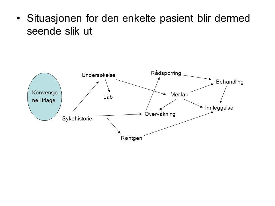Situasjonen for den enkelte pasient blir dermed seende slik ut Konvensjo- nell triage Sykehistorie Lab Røntgen Rådspørring Overvåkning Mer lab Undersø