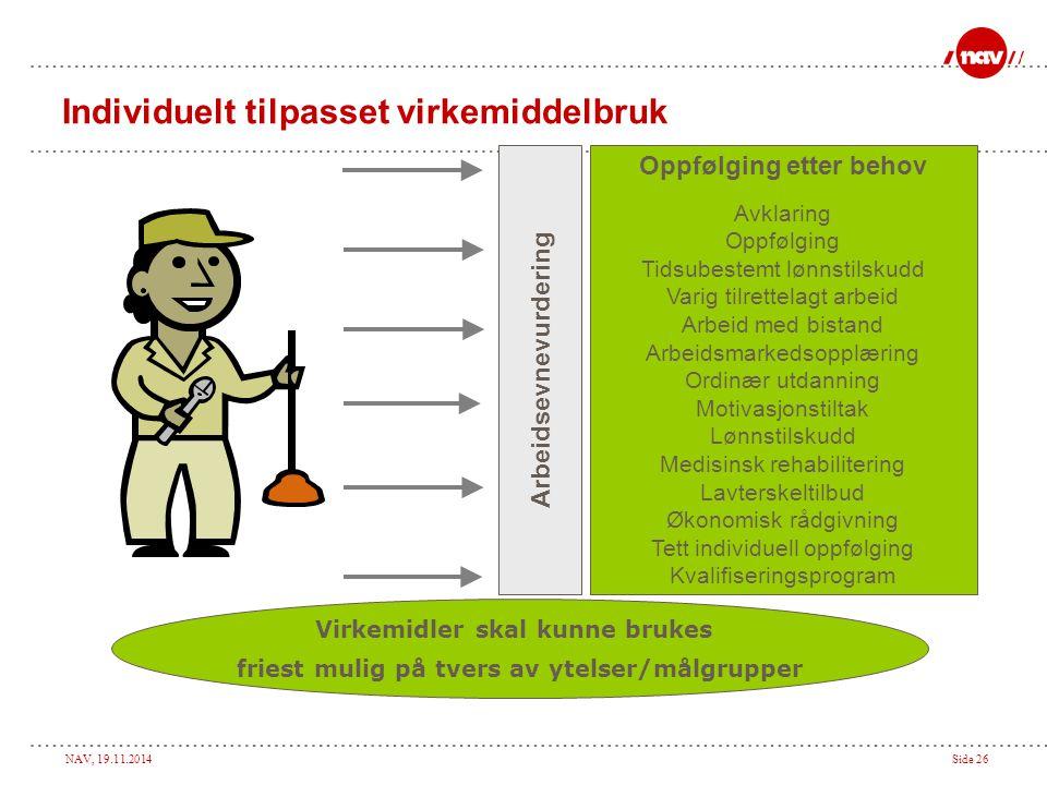 NAV, 19.11.2014Side 26 Individuelt tilpasset virkemiddelbruk Oppfølging etter behov Avklaring Oppfølging Tidsubestemt lønnstilskudd Varig tilrettelagt