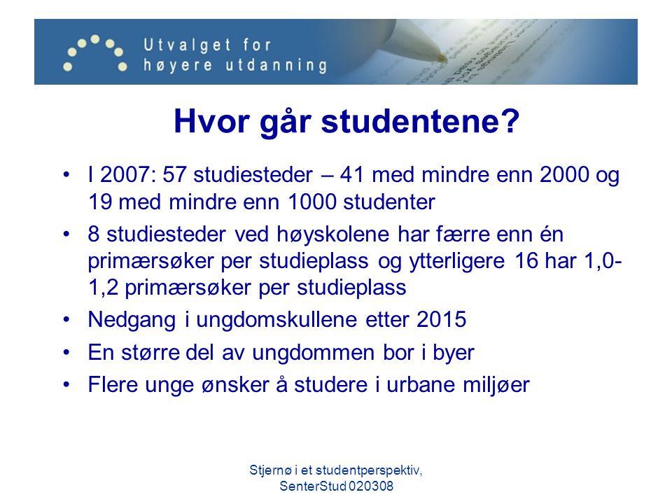 Hvor går studentene? I 2007: 57 studiesteder – 41 med mindre enn 2000 og 19 med mindre enn 1000 studenter 8 studiesteder ved høyskolene har færre enn