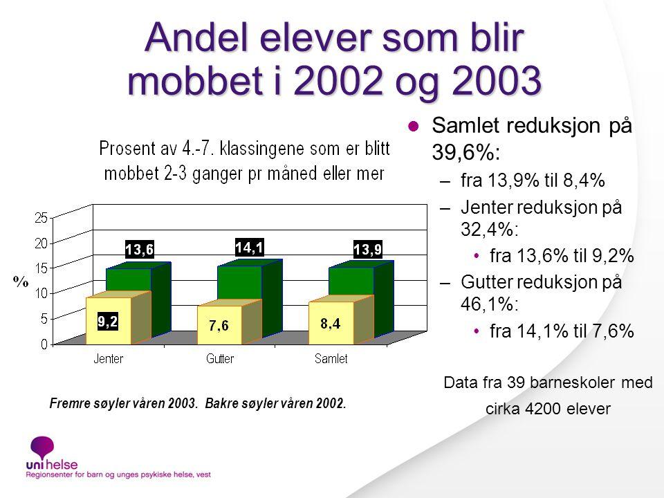Andel elever som blir mobbet i 2002 og 2003 Fremre søyler våren 2003.