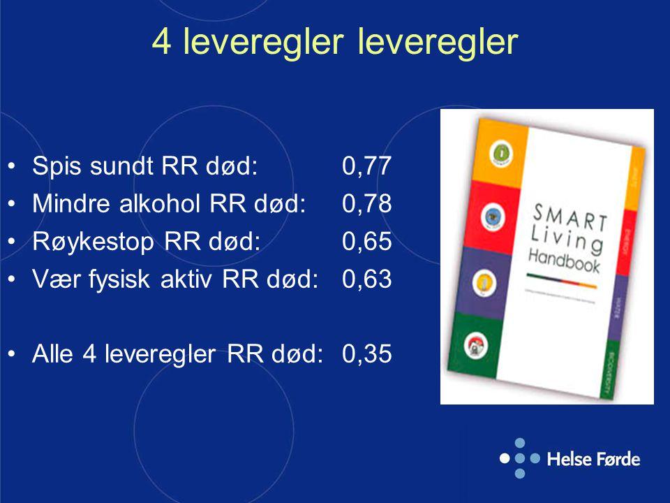 4 leveregler leveregler Spis sundt RR død: 0,77 Mindre alkohol RR død: 0,78 Røykestop RR død: 0,65 Vær fysisk aktiv RR død: 0,63 Alle 4 leveregler RR