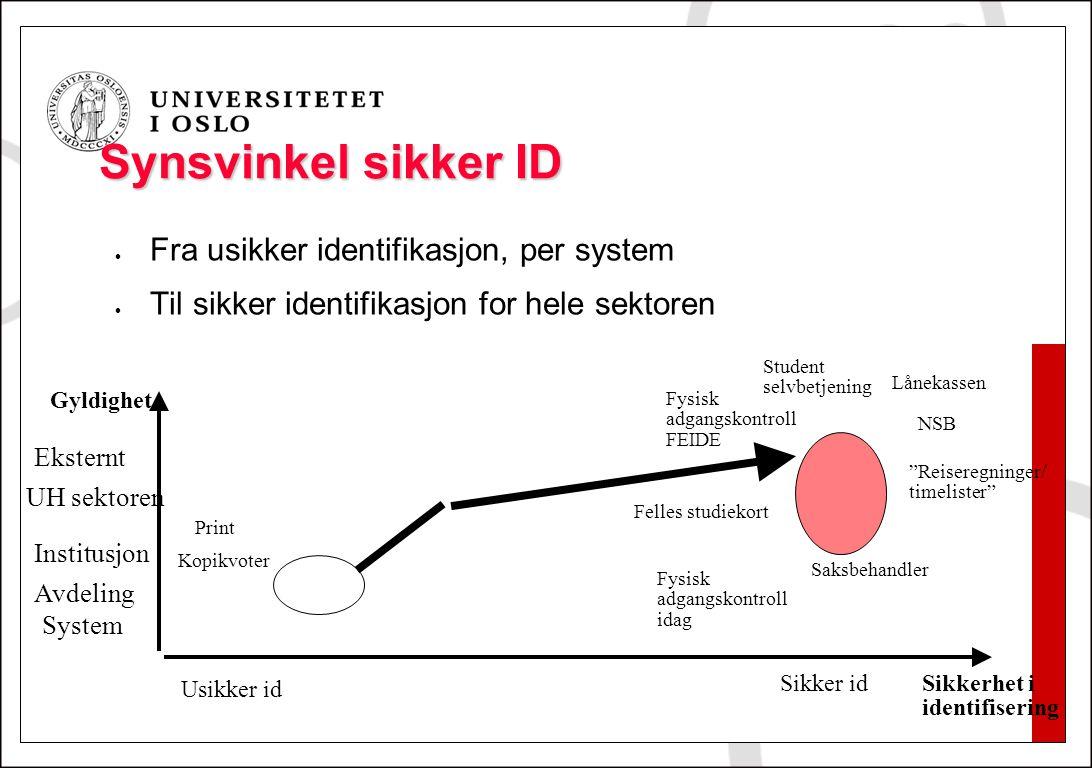 Synsvinkel sikker ID Fra usikker identifikasjon, per system Til sikker identifikasjon for hele sektoren Usikker id Sikker id Eksternt System Avdeling