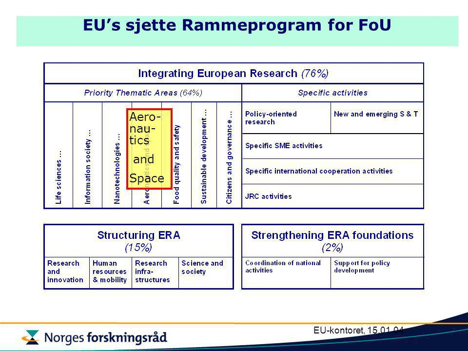 EU-kontoret, 15.01.04 EU's sjette Rammeprogram for FoU Aero- nau- tics and Space