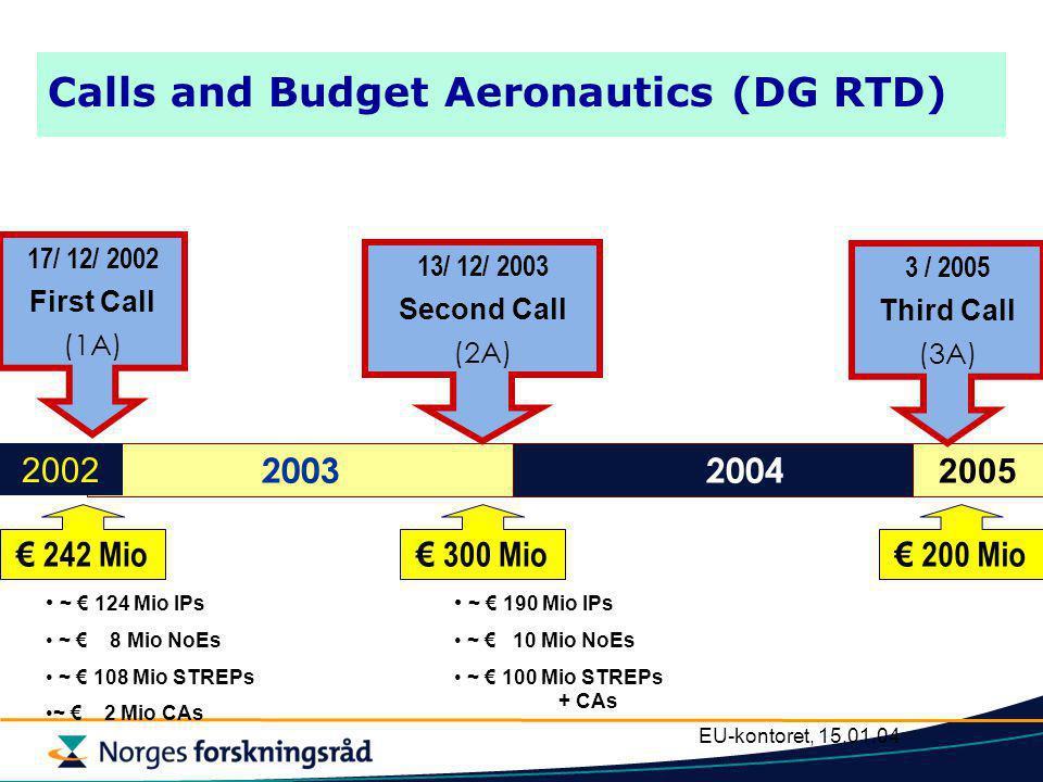 EU-kontoret, 15.01.04 AERONAUTICS Budsjett 2003-2006 TOTALT BUDSJETT1 075 mill €  Aeronautics840 750 (DG RTD) 90 (DG TREN)  Space235 135 (DG RTD) 100 (DG TREN) - Galileo-