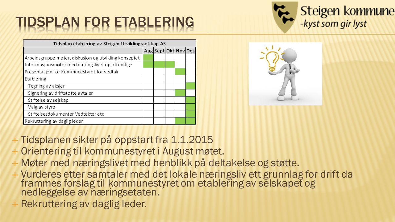  Tidsplanen sikter på oppstart fra 1.1.2015  Orientering til kommunestyret i August møtet.