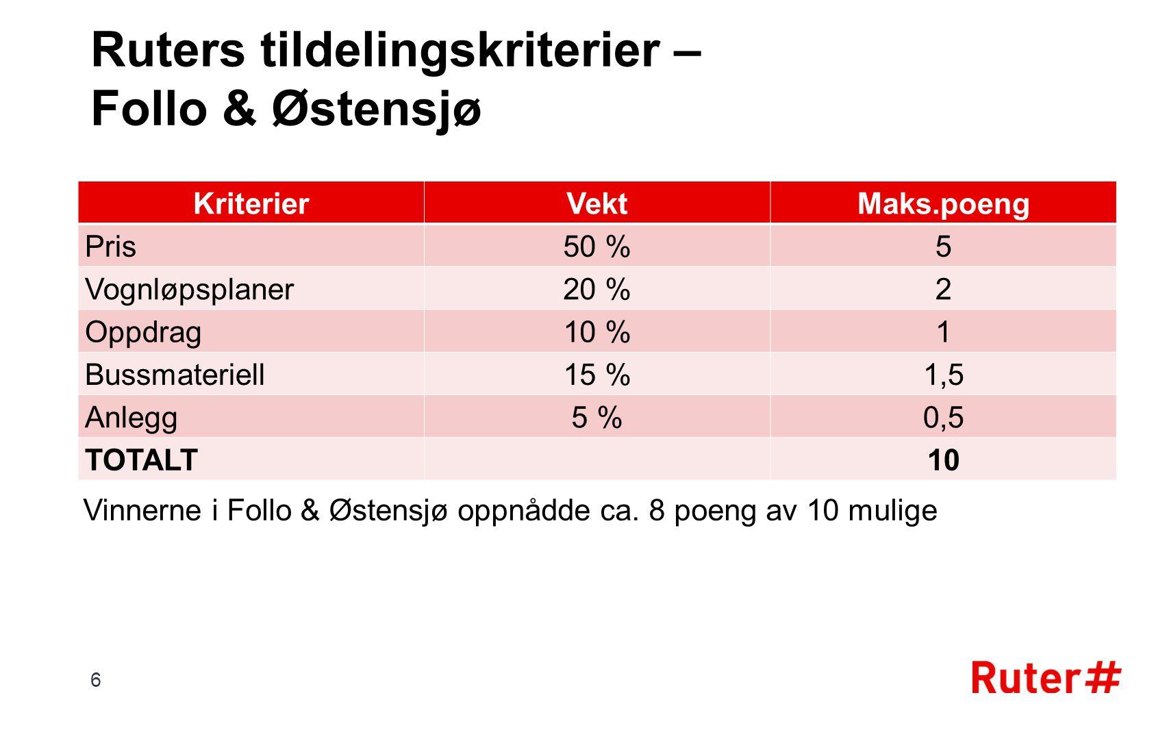 Ruters tildelingskriterier – Follo & Østensjø KriterierVektMaks.poeng Pris50 %5 Vognløpsplaner20 %2 Oppdrag10 %1 Bussmateriell15 %1,5 Anlegg5 %0,5 TOT