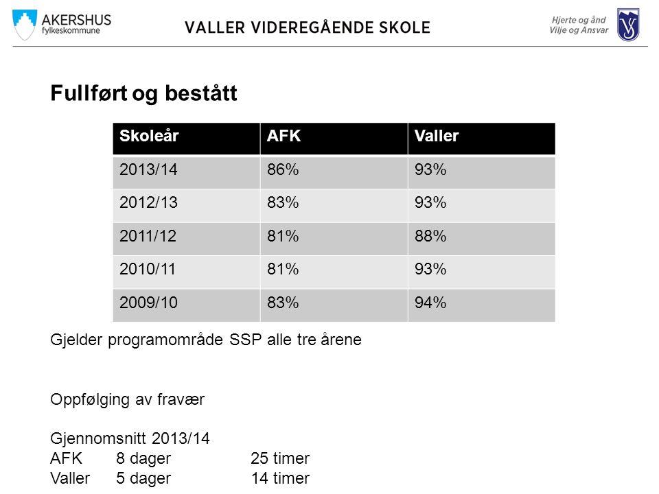 Fullført og bestått Gjelder programområde SSP alle tre årene Oppfølging av fravær Gjennomsnitt 2013/14 AFK8 dager 25 timer Valler5 dager 14 timer SkoleårAFKValler 2013/1486%93% 2012/1383%93% 2011/1281%88% 2010/1181%93% 2009/1083%94%