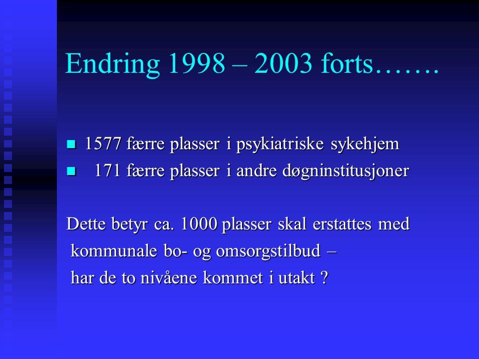 Endring 1998 – 2003 forts……. 1577 færre plasser i psykiatriske sykehjem 1577 færre plasser i psykiatriske sykehjem 171 færre plasser i andre døgninsti
