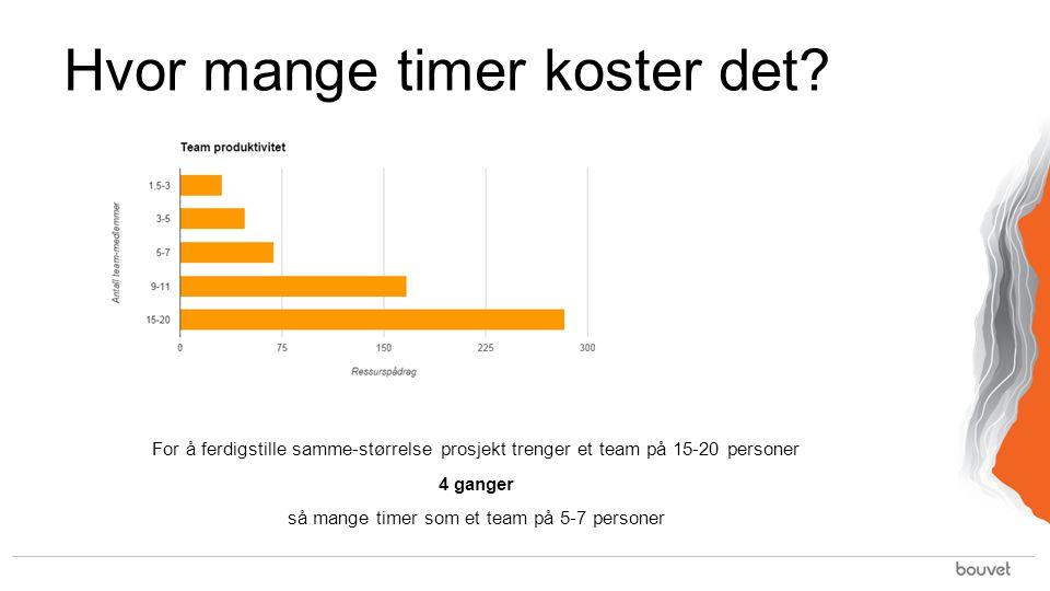 Hvor mange timer koster det? For å ferdigstille samme-størrelse prosjekt trenger et team på 15-20 personer 4 ganger så mange timer som et team på 5-7