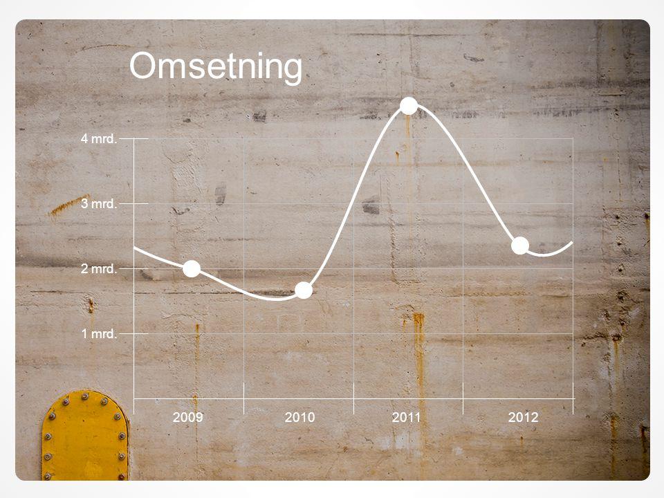 2010201120092012 4 mrd. 3 mrd. 2 mrd. 1 mrd. Omsetning