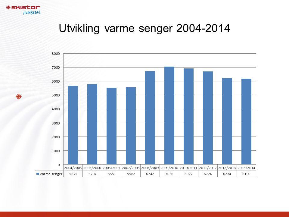 Utvikling varme senger 2004-2014