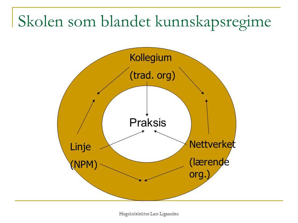 Høgskolelektor Lars Ligaarden Skolen som blandet kunnskapsregime Kollegium (trad. org) Nettverket (lærende org.) Linje (NPM) Praksis
