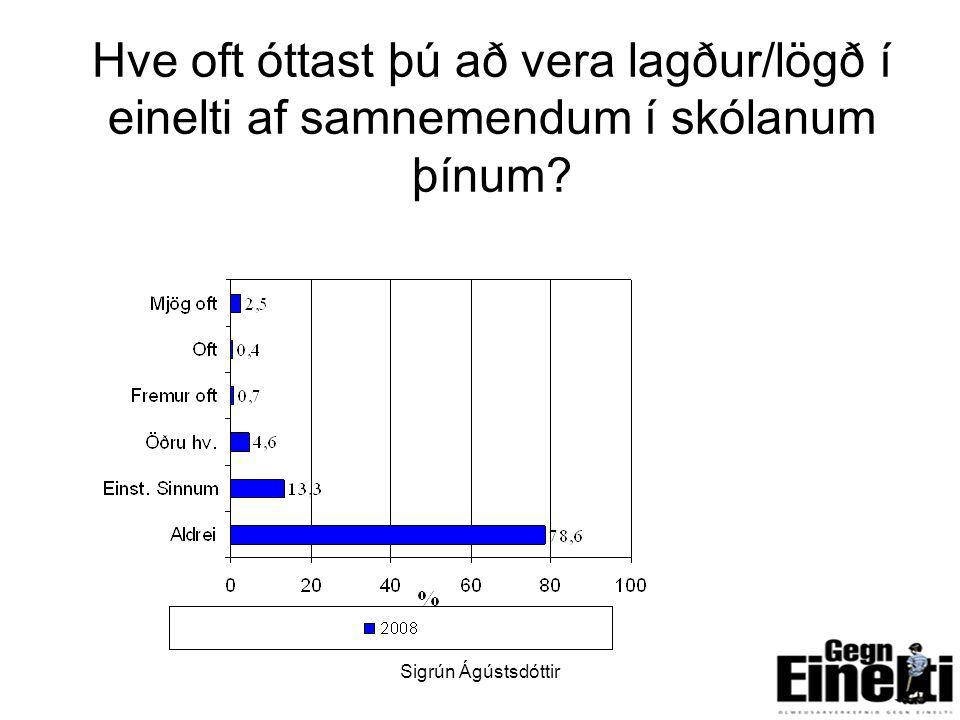 Sigrún Ágústsdóttir17 Hve oft óttast þú að vera lagður/lögð í einelti af samnemendum í skólanum þínum?