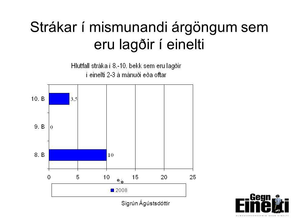Sigrún Ágústsdóttir7 Strákar í mismunandi árgöngum sem eru lagðir í einelti
