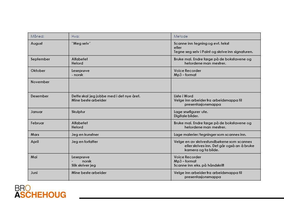 En plan for 5.trinn kan se slik ut: Måned:Hva:Metode August Meg selv PowerPoint Digital bilde SeptemberLeseprøve - norsk - engelsk Slik skriver jeg Voice Recorder Mp3 – format Scanne inn eks.