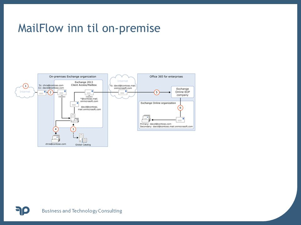 v Business and Technology Consulting MailFlow inn til on-premise