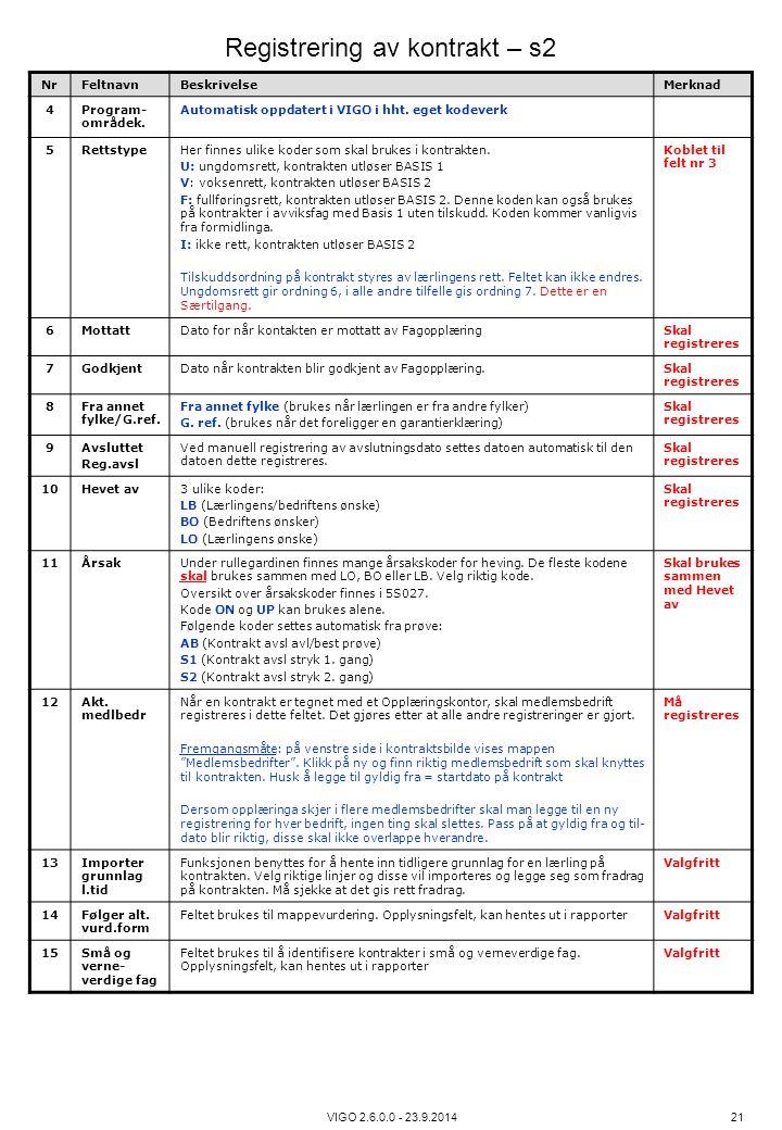 VIGO 2.6.0.0 - 23.9.2014 21 NrFeltnavnBeskrivelseMerknad 4Program- områdek. Automatisk oppdatert i VIGO i hht. eget kodeverk 5RettstypeHer finnes ulik