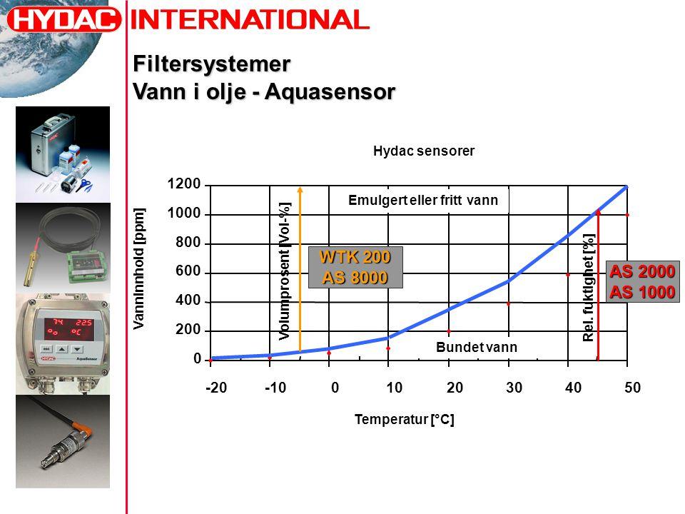Hydac sensorer 0 200 400 600 800 1000 1200 -20-1001020304050 Temperatur [°C] Vanninnhold [ppm] Emulgert eller fritt vann Bundet vann Volumprosent [Vol-%] Rel.