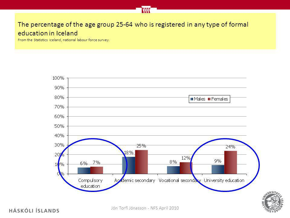 Jón Torfi Jónasson - NFS April 2010 The percentage of the age group 25-64 who is registered in any type of formal education in Iceland From the Statistics Iceland, national labour force survey.