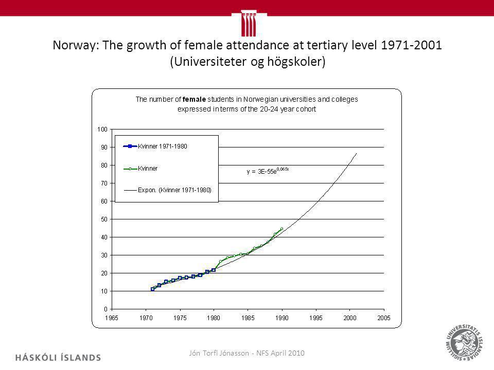 Norway: The growth of female attendance at tertiary level 1971-2001 (Universiteter og högskoler) Jón Torfi Jónasson - NFS April 2010
