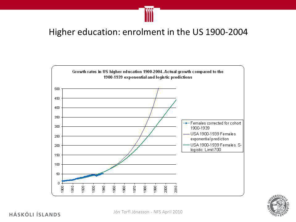 Jón Torfi Jónasson - NFS April 2010 Higher education: enrolment in the US 1900-2004