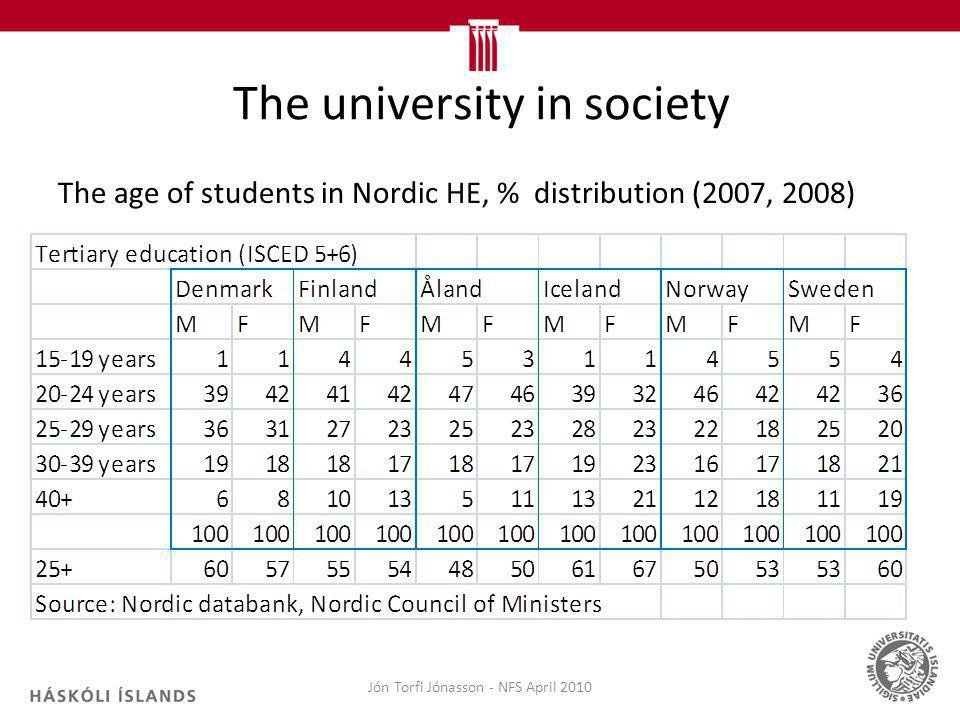 The university in society The age of students in Nordic HE, % distribution (2007, 2008) Jón Torfi Jónasson - NFS April 2010