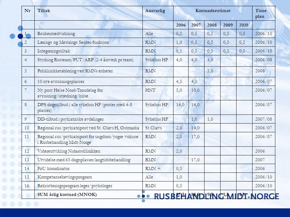NrTiltakAnsvarligKostnadsestimatTime plan 20062007200820092010 1BrukermedvirkningAlle0,5 2006/10 2Lærings og Mestrings Senter-funksjonRMN1,00,5 2006/10 3IntegreringstiltakRMN0,5 2006/10 4Styrking Rusteam/PUT/ARP (2-4 årsverk pr team)Sykehus HF4,0 2006/08 5Poliklinikketablering ved RMNs enheterRMN3,02008 610 nye avrusningsplasserRMN4,5 2006/07 7Ny post Helse Nord-Trøndelag for avrusning/utredning/krise HNT5,010,02006/07 8DPS døgntilbud i alle sykehus HF (poster med 4-8 plasser) Sykehus HF14,0 2006/07 9DD-tilbud i psykiatriske avdelingerSykehus HF1,0 2007/08 10Regional rus/psykiatripost ved St.
