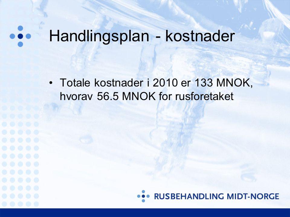 Handlingsplan - kostnader Totale kostnader i 2010 er 133 MNOK, hvorav 56.5 MNOK for rusforetaket