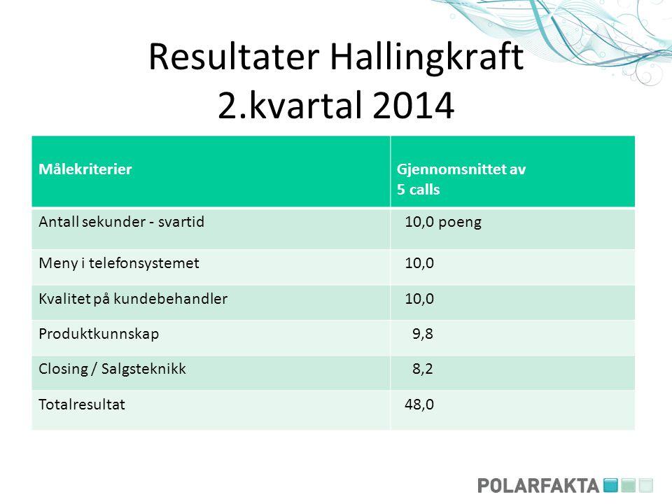 Resultater Hallingkraft 2.kvartal 2014 MålekriterierGjennomsnittet av 5 calls Antall sekunder - svartid 10,0 poeng Meny i telefonsystemet 10,0 Kvalite