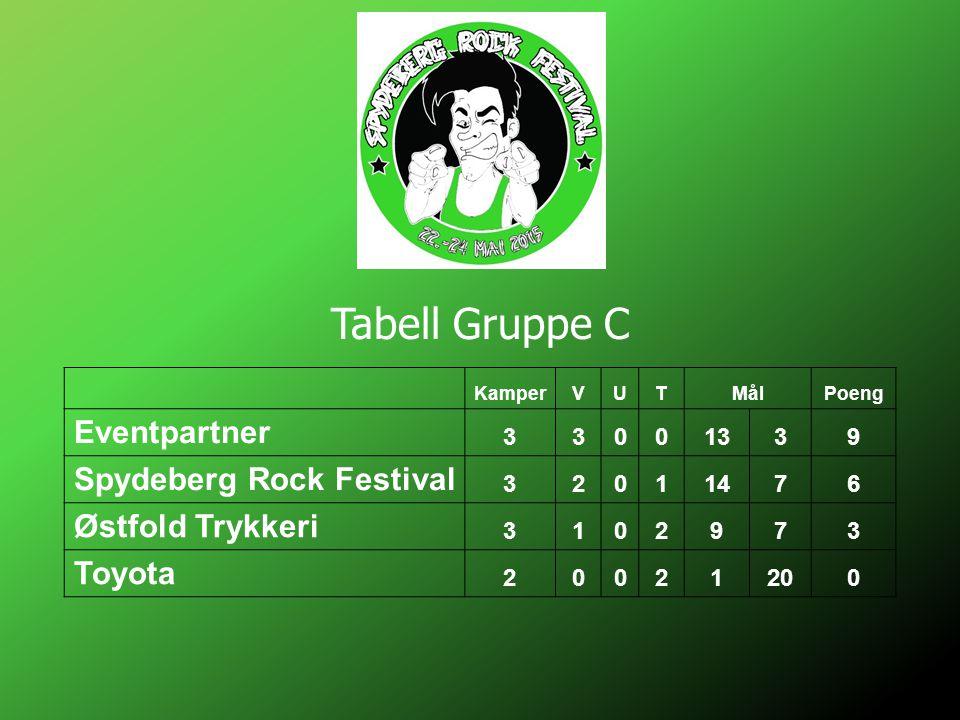 Tabell Gruppe C KamperVUTMålPoeng Eventpartner 33001339 Spydeberg Rock Festival 32011476 Østfold Trykkeri 3102973 Toyota 20021200
