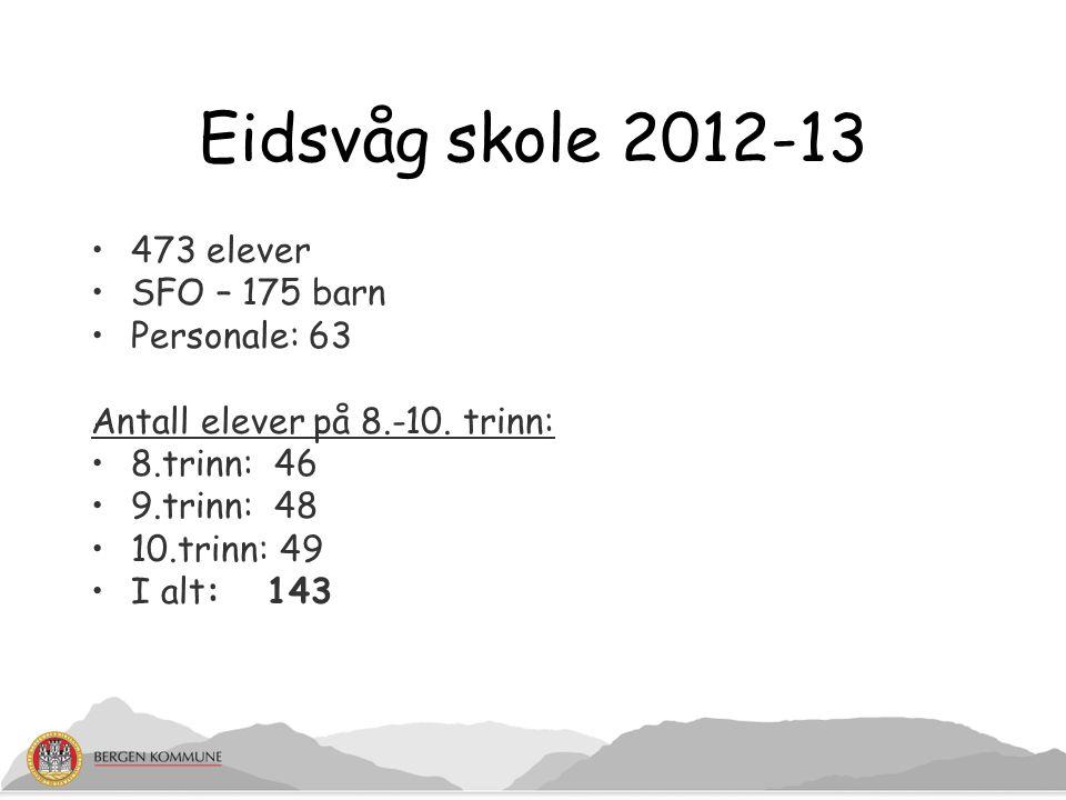 Eidsvåg skole 2012-13 473 elever SFO – 175 barn Personale: 63 Antall elever på 8.-10. trinn: 8.trinn: 46 9.trinn: 48 10.trinn: 49 I alt: 143