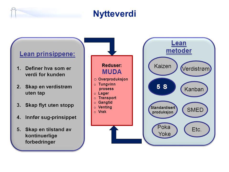 Nytteverdi Lean prinsippene: 1.Definer hva som er verdi for kunden 2. Skap en verdistrøm uten tap 3. Skap flyt uten stopp 4.Innfør sug-prinsippet 5.Sk