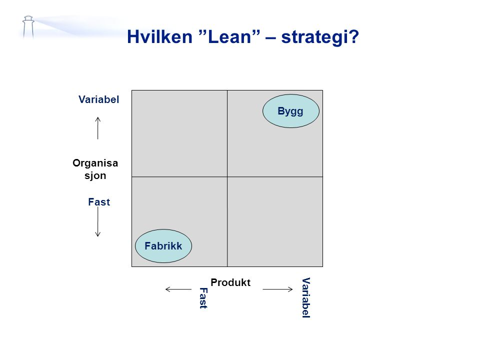 """Hvilken """"Lean"""" – strategi? Organisa sjon Variabel Fast Produkt Variabel Fast Fabrikk Bygg"""