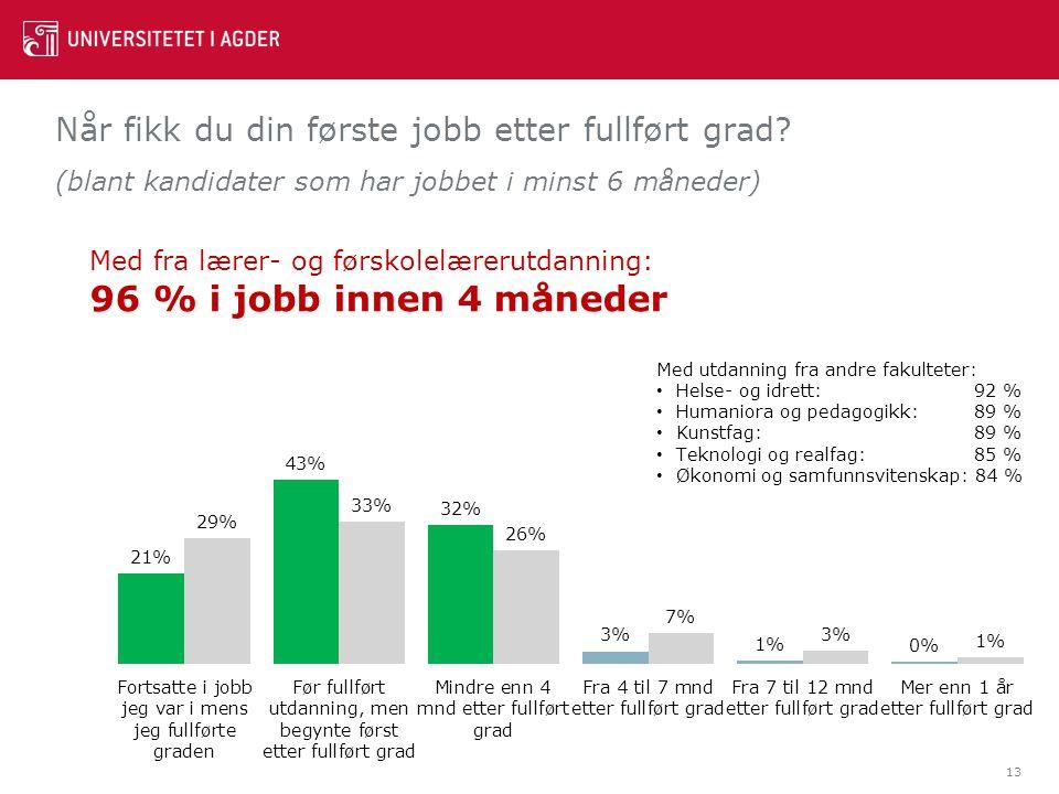 Når fikk du din første jobb etter fullført grad? (blant kandidater som har jobbet i minst 6 måneder) 13 Med fra lærer- og førskolelærerutdanning: 96 %