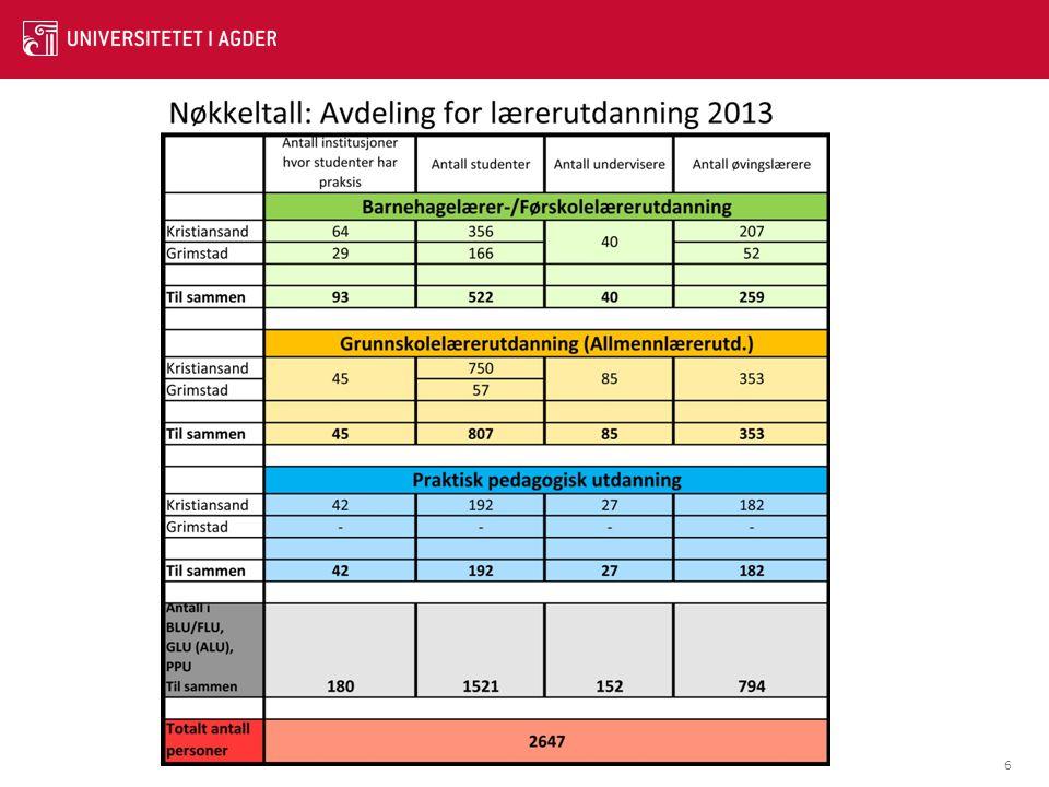 17 Eventuell innføring av nye opptakskrav om karakteren 4 i norsk og matematikk fra vg.skole: Nasjonalt: Kun 33,5 % av de som takket ja til studieplass i 2013 ville vært kvalifisert Grunnskolelærer 1-7: 28,1 % kvalifisert Grunnskolelærer 5-10: 38,4 % kvalifisert På UiA: Grunnskolelærer 1-7: 28,1 % kvalifisert Grunnskolelærer 5-10: 39 % kvalifisert For de fleste er det norskkravet som gjør dem ikke-kvalifisert