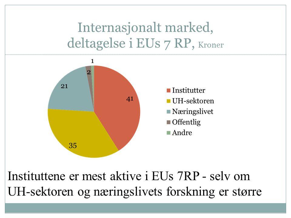 Internasjonalt marked, deltagelse i EUs 7 RP, Kroner Instituttene er mest aktive i EUs 7RP - selv om UH-sektoren og næringslivets forskning er større